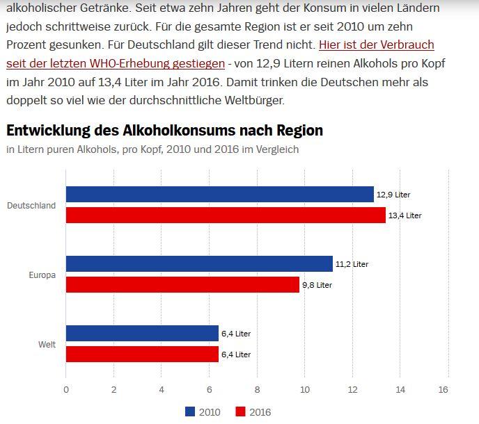 Alkoholkonsum Deutschland